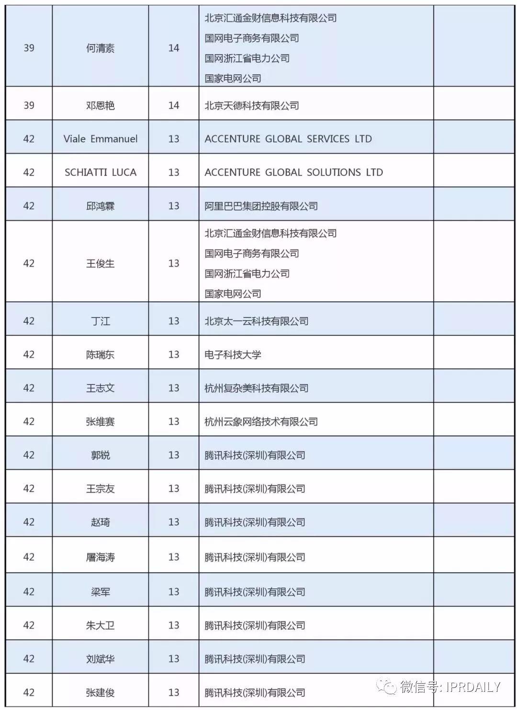 全球区块链专利创新人才榜单(前100名)