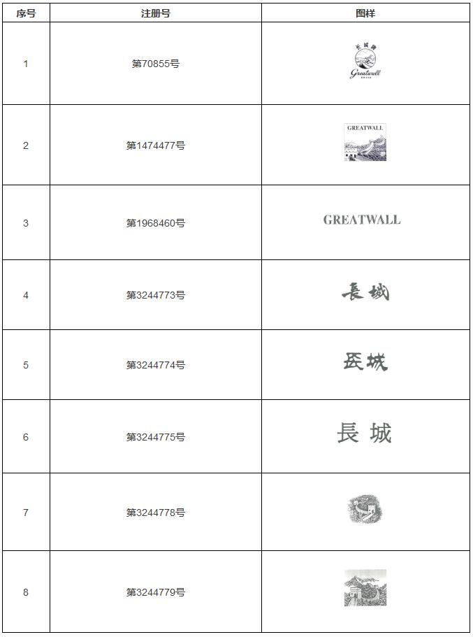 朝法名案|中粮集团与张家口长城酿造集团侵害商标权纠纷案(判决书全文)