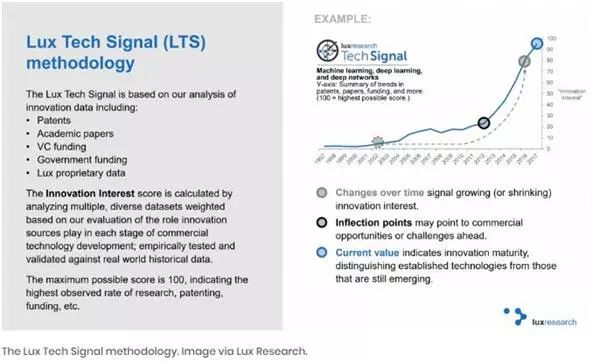 未来十年,这18项技术将改变世界!