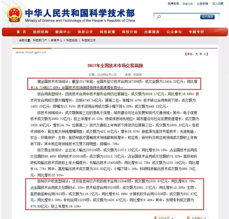 2017中国技术市场交易成交金额1.3424万亿元 (官方简报全文)