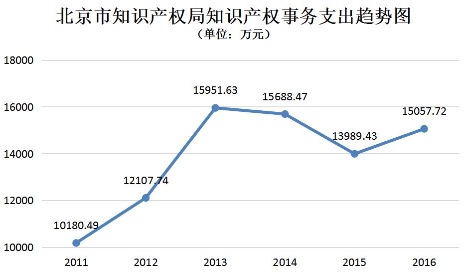 北京市知识产权局2011-2016年度部门决算数据表明的新变化