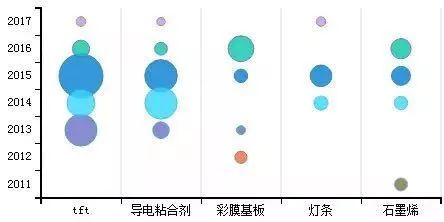 「中国石墨烯技术」海外专利分析