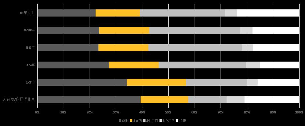 2017知识产权行业人才流动报告