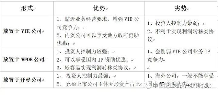 VIE模式企业的知识产权策略构建