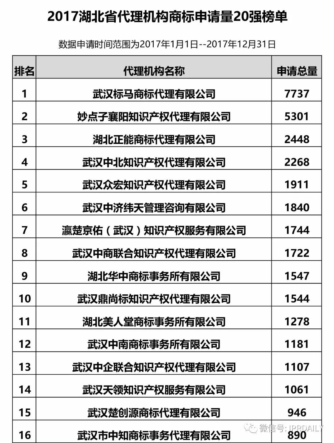 2017年湖北省代理机构商标申请量排名榜(前20名)