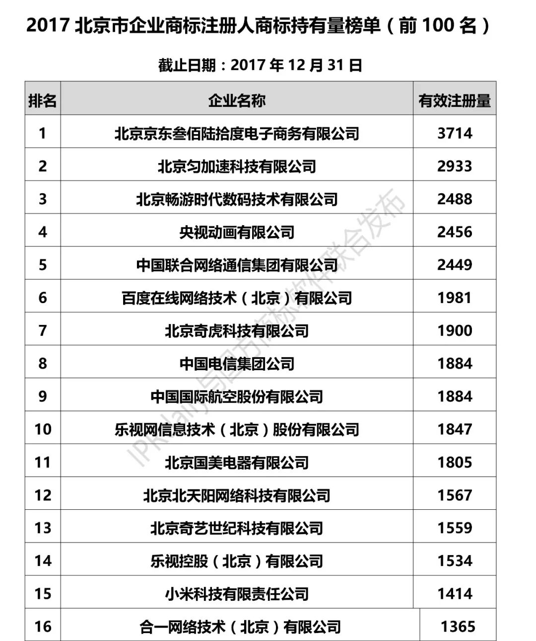 2017北京市企业商标注册人商标持有量榜单(前100名)