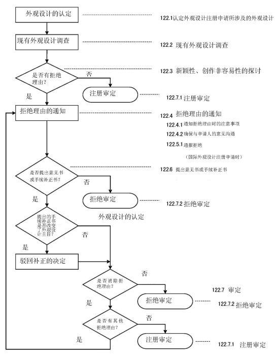 探讨「日本外观设计实质审查制度」对我国的借鉴意义