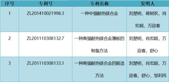 厉害了!中南大学刘楚明教授团队以1.068亿元转让变形镁合金及制备技术成果