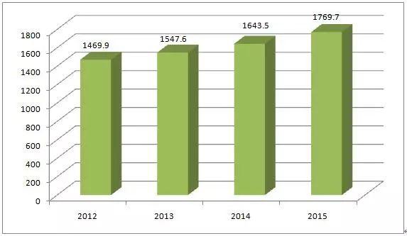 图解2016年美国版权产业十大数据!