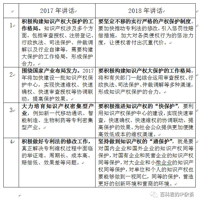 【改革】重组国家知识产权局,将会怎样影响知识产权市场?