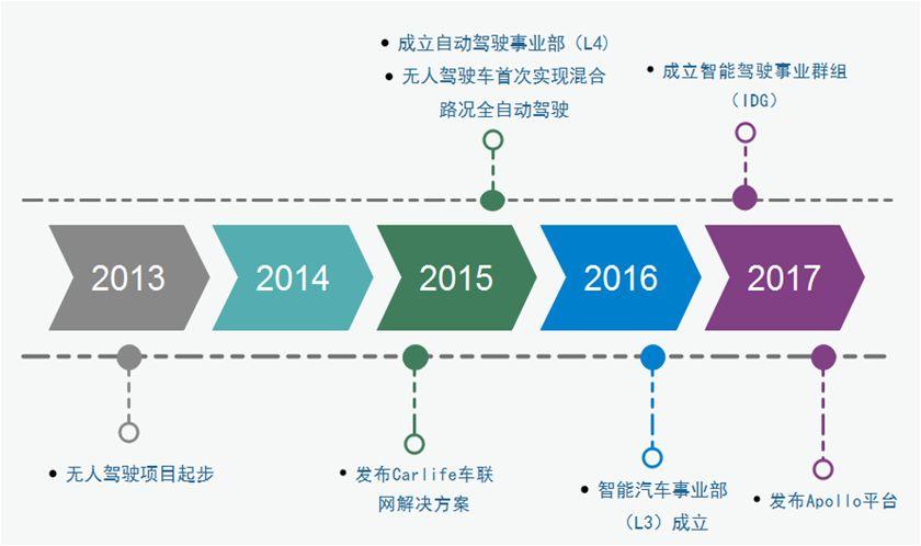 「百度无人驾驶」中国专利布局分析
