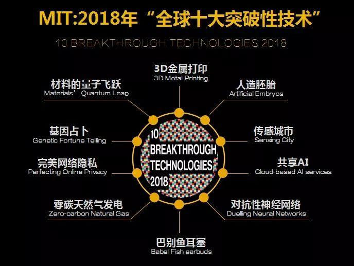 """MIT发布2018年""""全球十大突破性技术"""""""