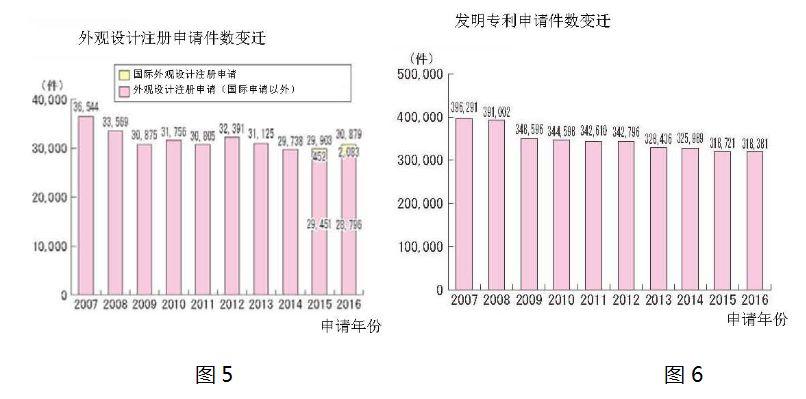 日本在遏制「垃圾专利」泛滥方面的制度创新之处