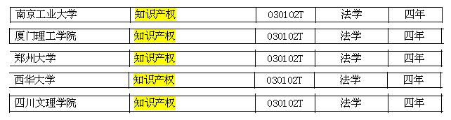 """教育部新增5家高校获批""""知识产权""""本科专业(现共76家)"""