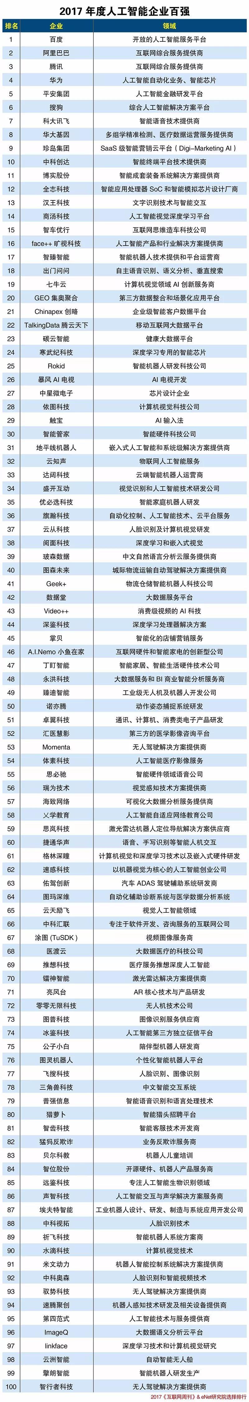 2017「人工智能企业」百强榜单