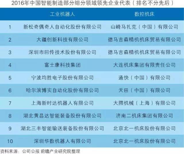 干货!中国智能制造装备行业深度分析