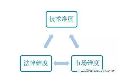 企业专利管理的「价值维度」思考