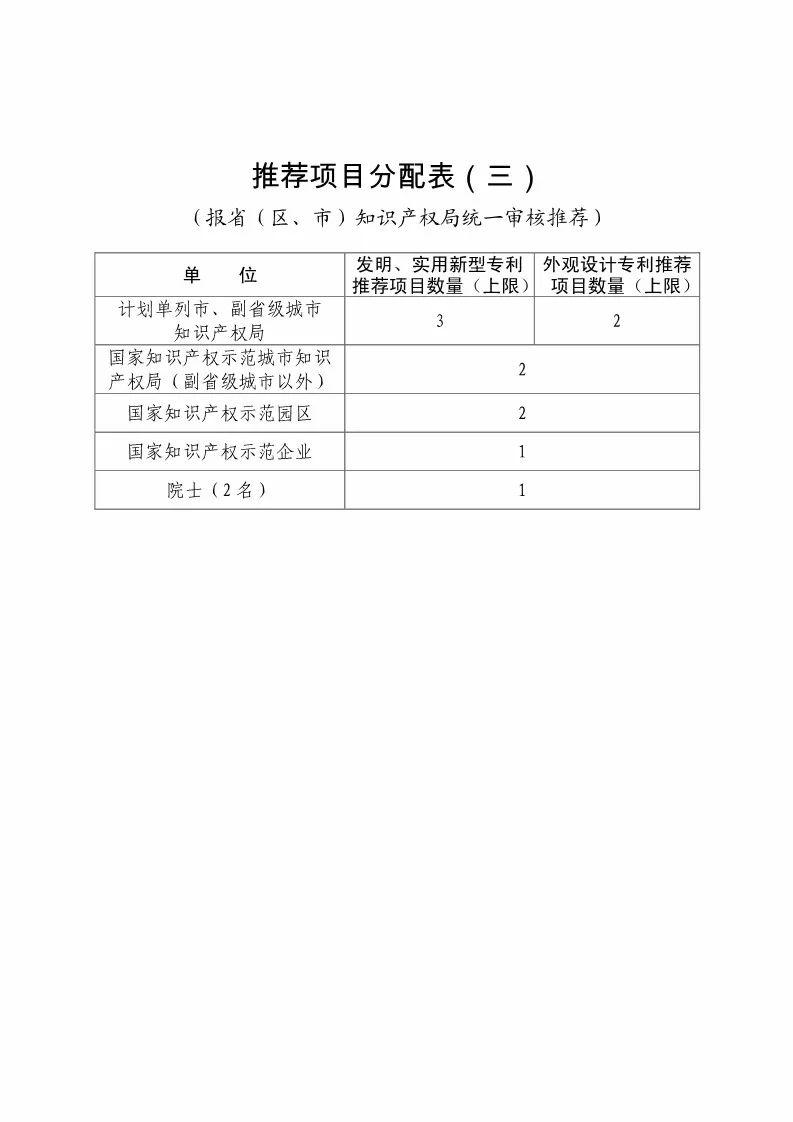 国知局:评选第二十届中国专利奖