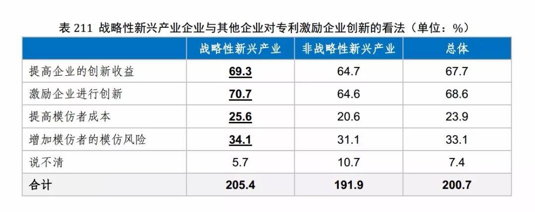 国知局发布《2017年中国专利调查报告》(全文)