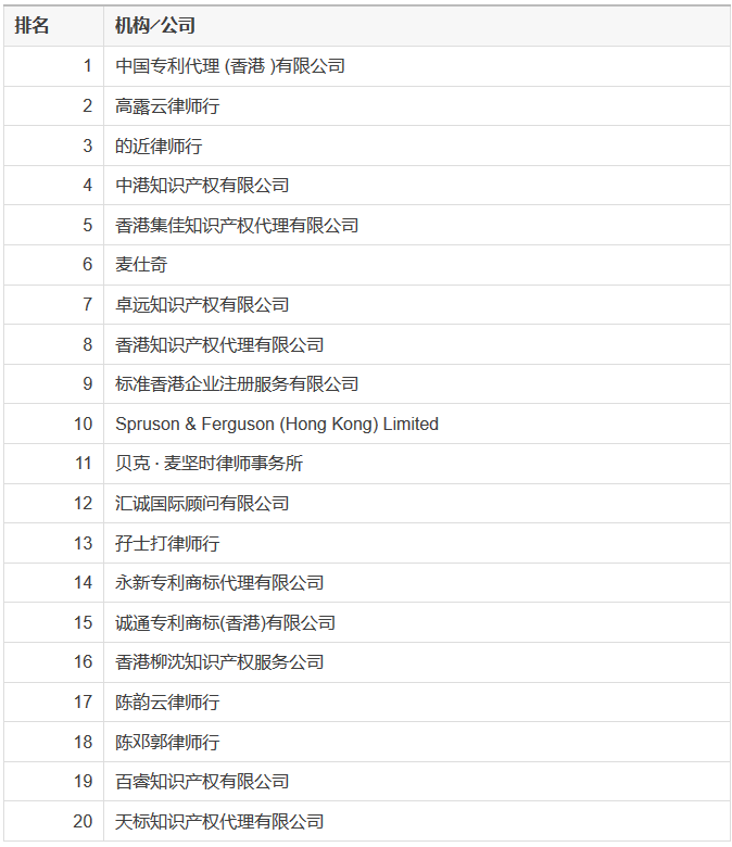 2017香港知识产权署最高电子提交量排名(前20名)