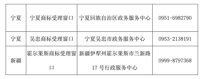 【收藏】最新全国商标受理窗口(地址+电话)汇总(2018.4)