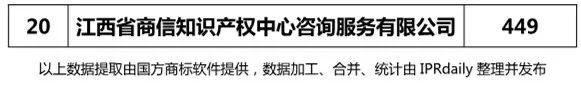 2017年江西省代理机构商标申请量排名榜(前20名)
