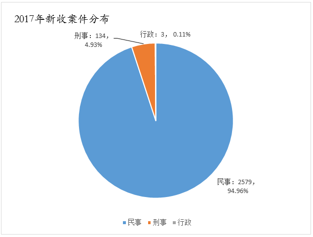 天津高院发布2017年知识产权司法保护状况及典型案例
