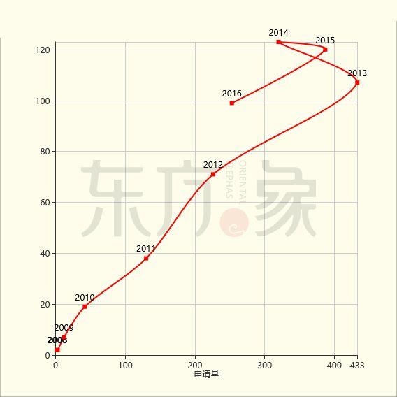 「石墨烯触控屏」专利发展现状及未来趋势分析!