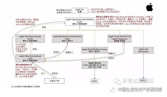 跨国企业与知识产权相关的税收筹划
