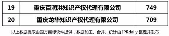 【上海、天津、重庆】代理机构商标申请量排名榜(前20名)