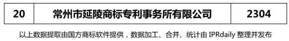 【江苏、浙江、山东、安徽、江西、福建】代理机构商标申请量排名榜(前20名)