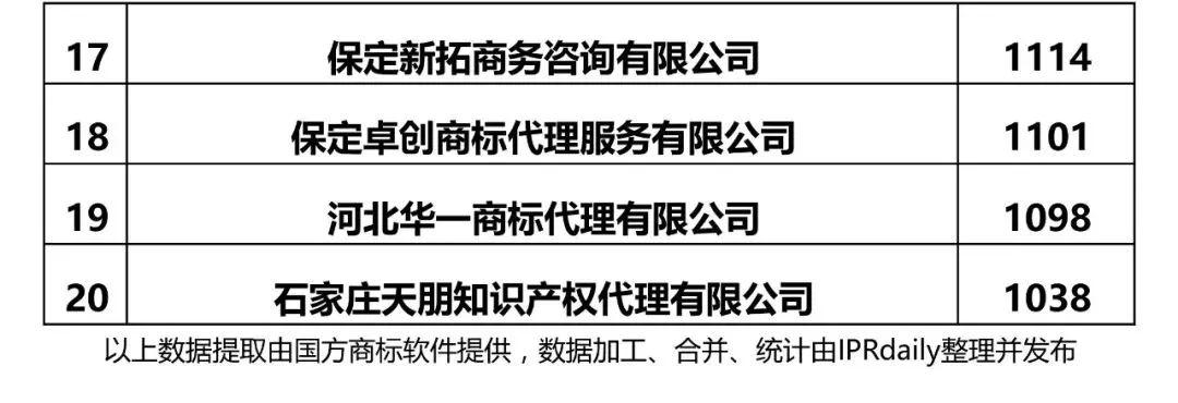 【河北、山西、河南】代理机构商标申请量排名榜(前20名)