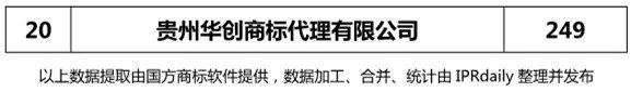 【四川、云南、贵州、西藏】代理机构商标申请量排名榜(前20名)