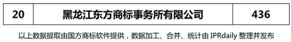 【辽宁、吉林、黑龙江、内蒙古】代理机构商标申请量排名榜(前20名)