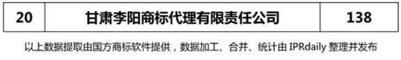 【陕西、甘肃、宁夏、青海、新疆】代理机构商标申请量排名榜(前20名)