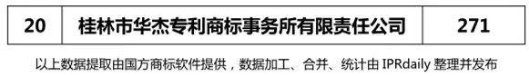 【广东、广西、湖南、湖北、海南】代理机构商标申请量排名榜(前20名)