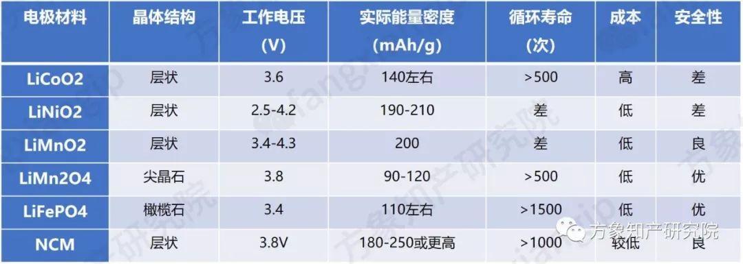 现代纯电动SUV采用的「NCM811电池」专利分析