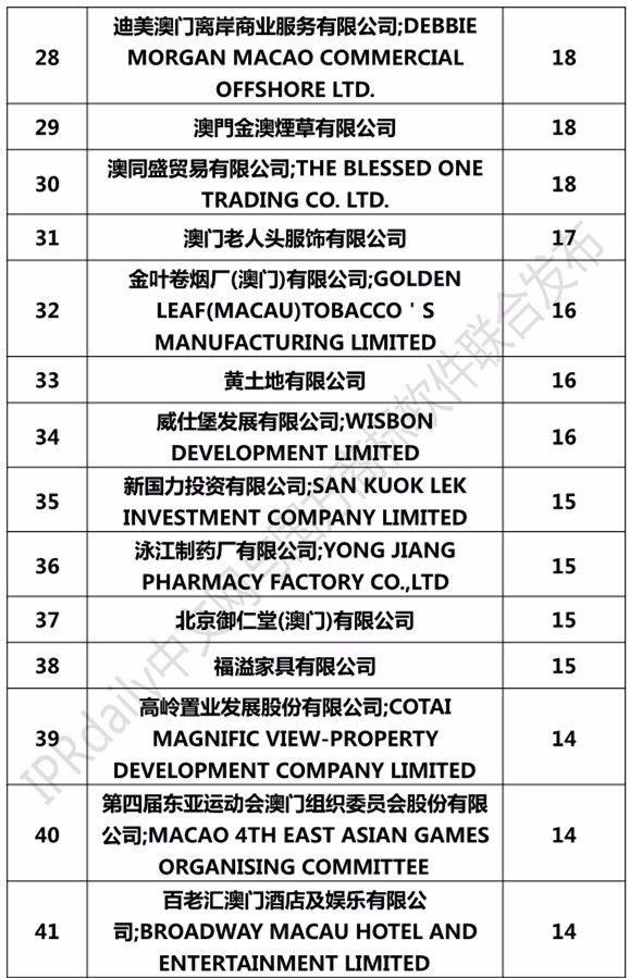 2017澳门商标注册人商标持有量榜单(前100名)