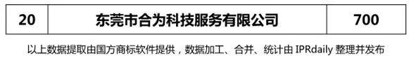 2017年东莞市代理机构商标申请量榜单(TOP20)