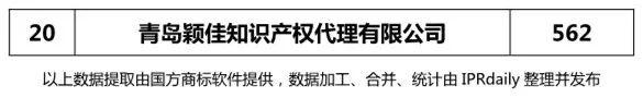 2017年青岛市代理机构商标申请量榜单(TOP20)