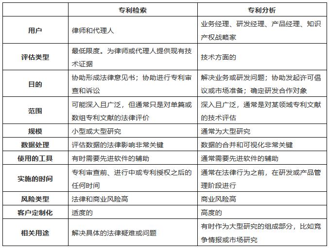 《专利检索:工具与技巧》书籍精华内容选编