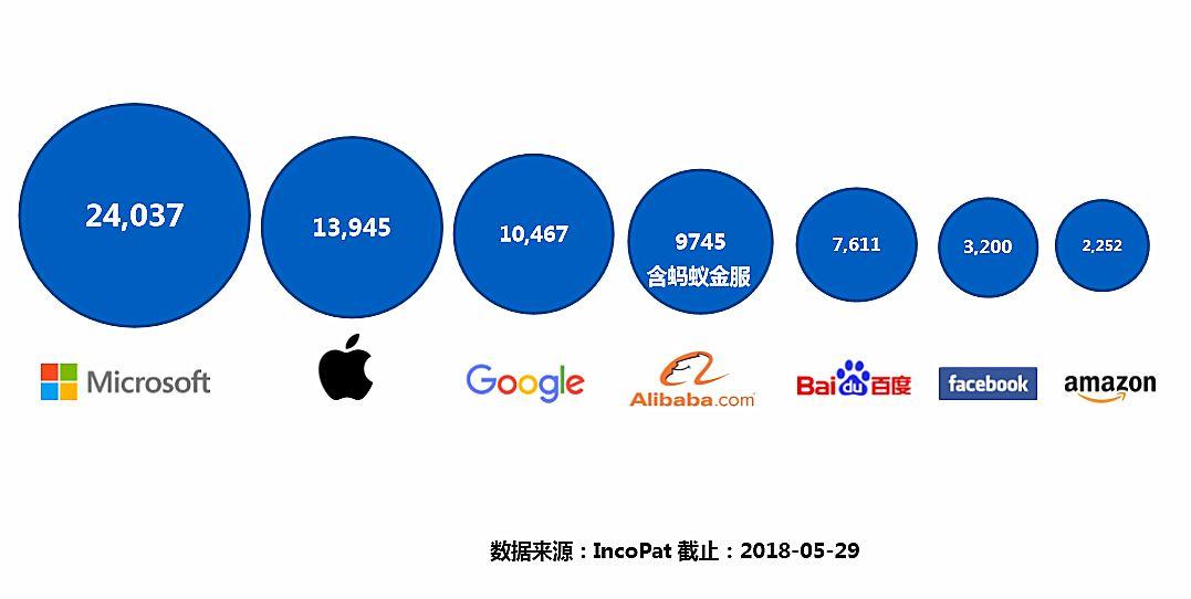 """【独家】""""每天7件速度递增!""""中国科技公司专利申请赶超美股""""梦之队"""""""
