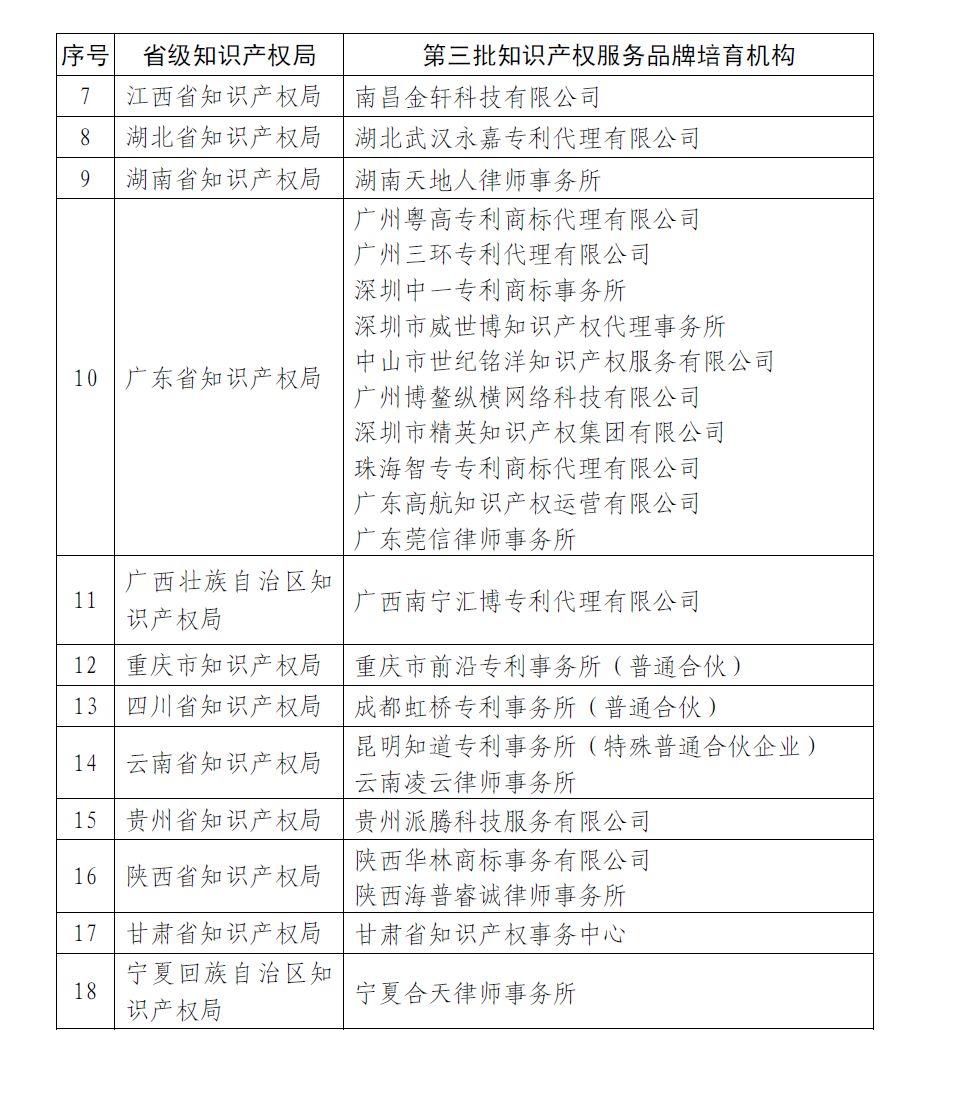 国知局: 第四批全国知识产权服务品牌培育机构名单公示(附1、2、3批名单)