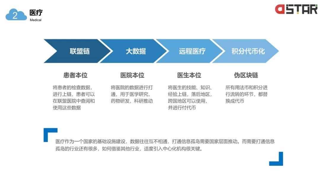「区块链白皮书」落地的12个行业!