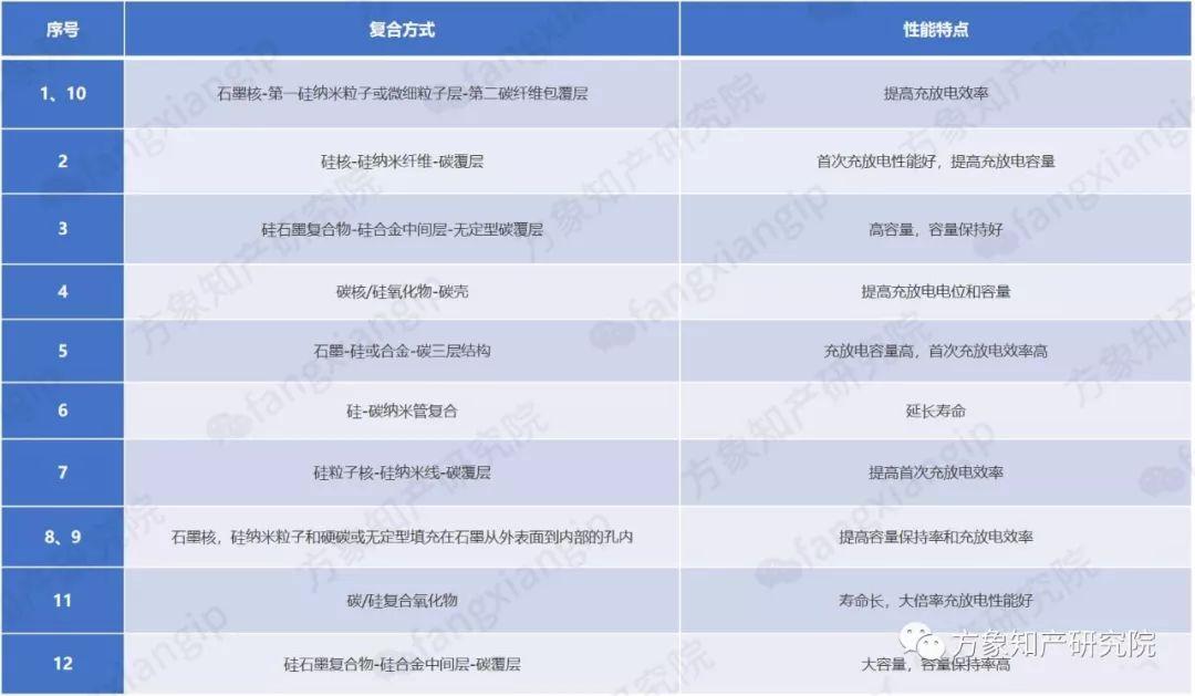 硅-碳复合锂离子电池负极材料的专利技术分析