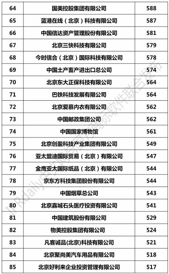 2017北京市商标注册人商标持有量榜单(TOP100)