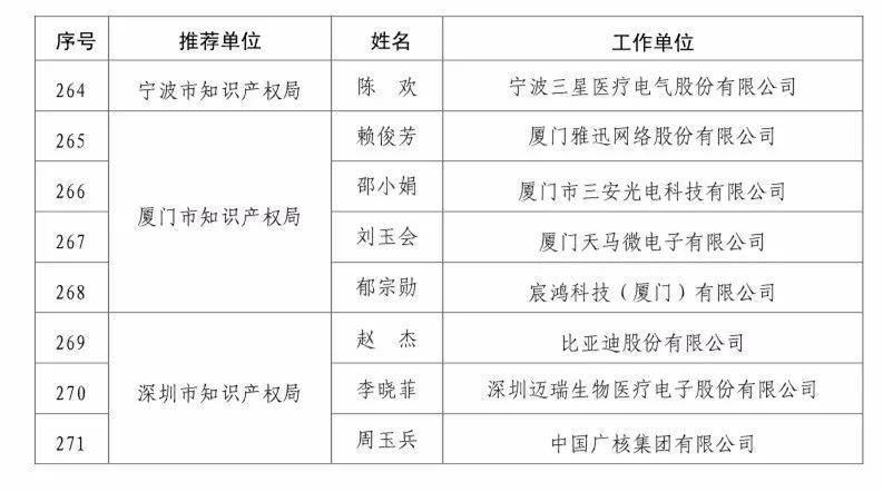 国知局:2017企业知识产权工作「先进集体和先进个人」评选结果公示!