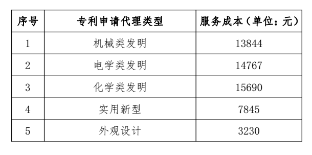 关于发布2018年北京地区专利申请代理服务成本的通知