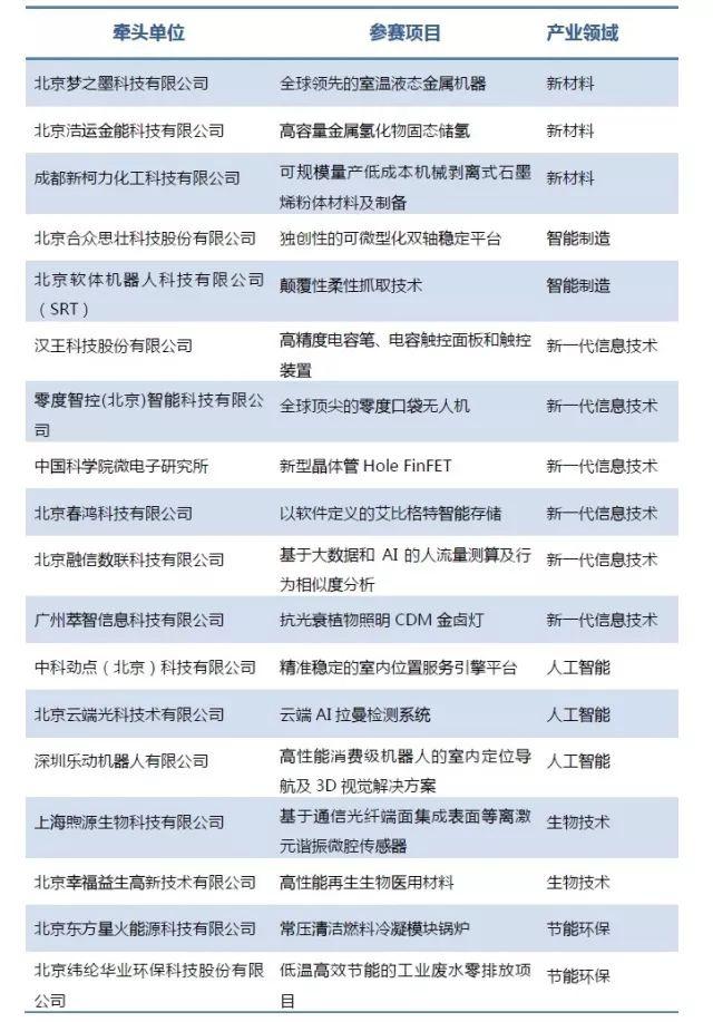 """18个项目海选入围!""""2018中国·海淀高价值专利培育大赛""""公告"""
