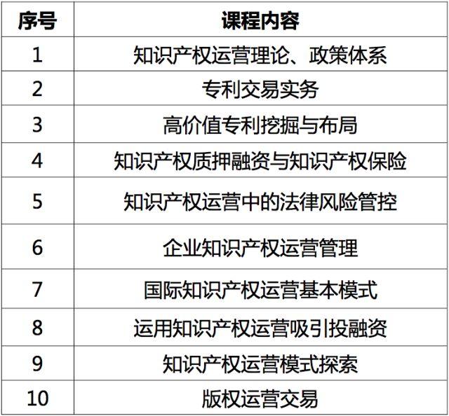 第6期七弦琴『知识产权注册运营师培训班』来青岛啦!